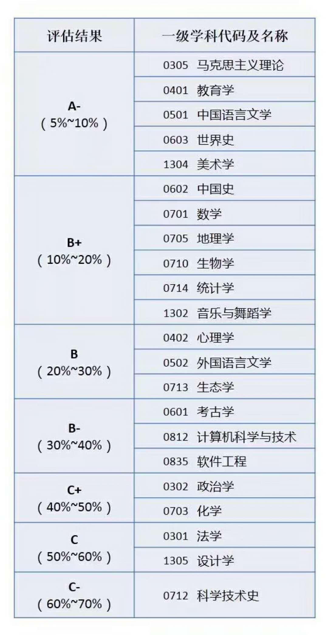 首都师范大学报考指南,一篇就够了 北京考生重荐
