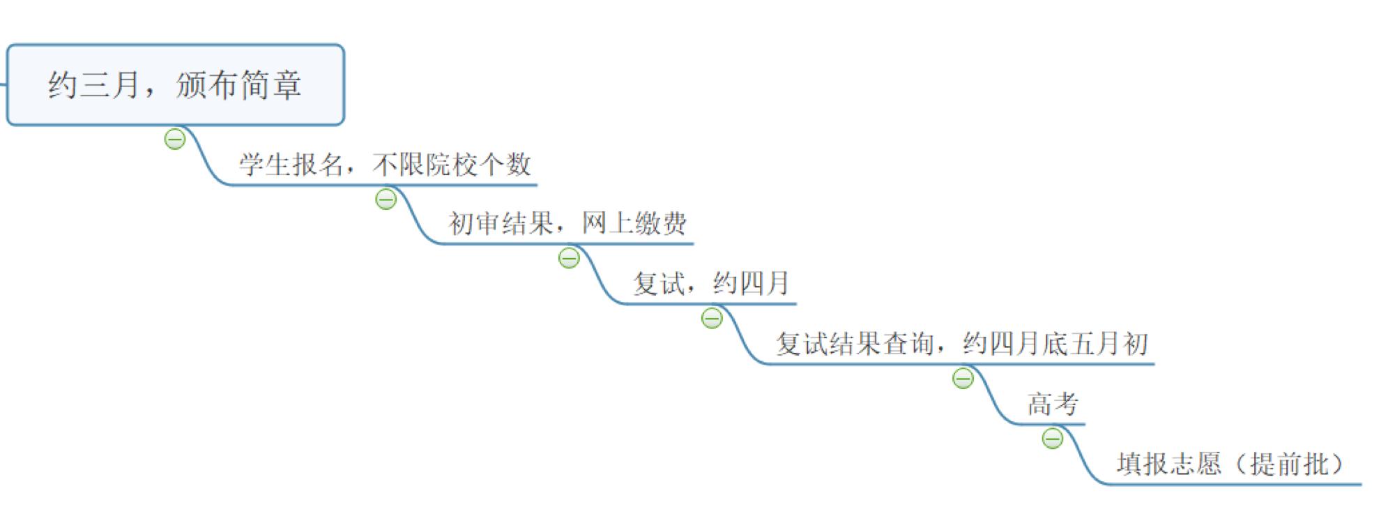 2019浙江三位一体招生全面解读(含各高校招生条件汇总)