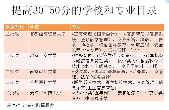 北京批次合并后,录取分数线谁升谁降?