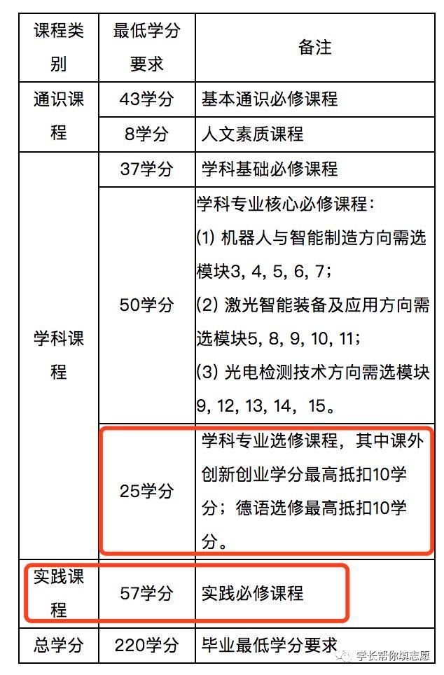 深圳技术大学,一所高起点,快速崛起的大学!