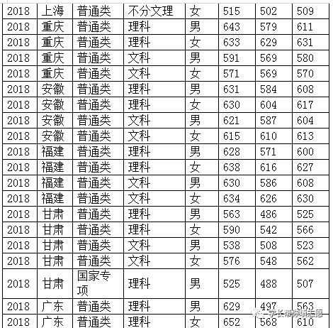 报考中国人民公安大学,这一篇就够了