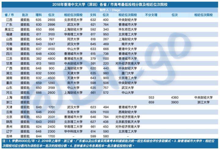 报考香港中文大学(深圳),这一篇就够了
