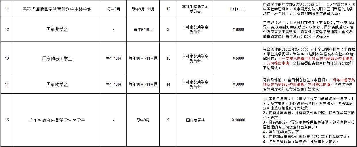 报考北京师范大学-香港浸会大学联合国际学院,这一篇就够了