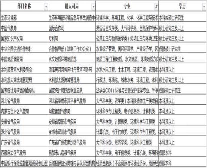 3月VIP群分享:武大学长详解环境类专业