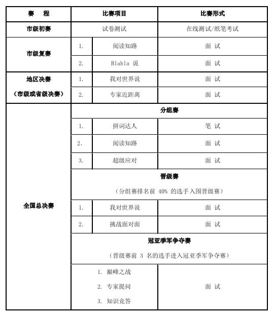 外研社杯全国中学生外语素养大赛(高中)报名信息出炉了