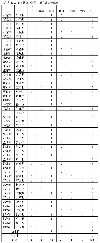 报考2019河北省属师范公费生,这一篇就够了(含分数线)