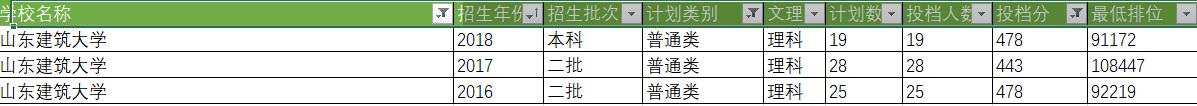 2018广东高考录取合并批次后,谁升谁降?