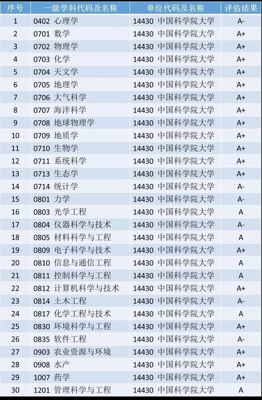 报考中国科学院大学,这一篇就够了