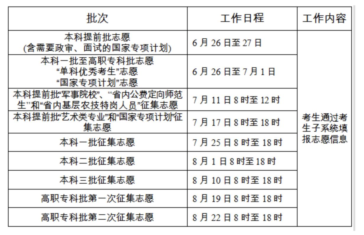 湖南2019高考志愿填报必知关键点