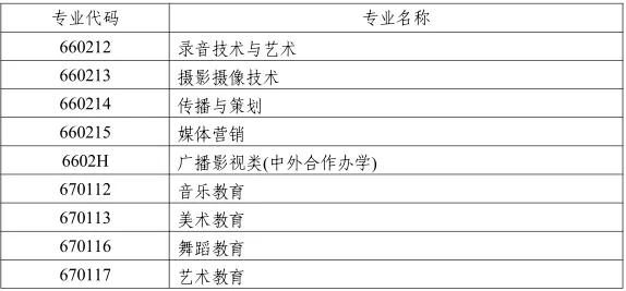 湖南省 2019 年普通高校艺术类专业招生工作实施办法