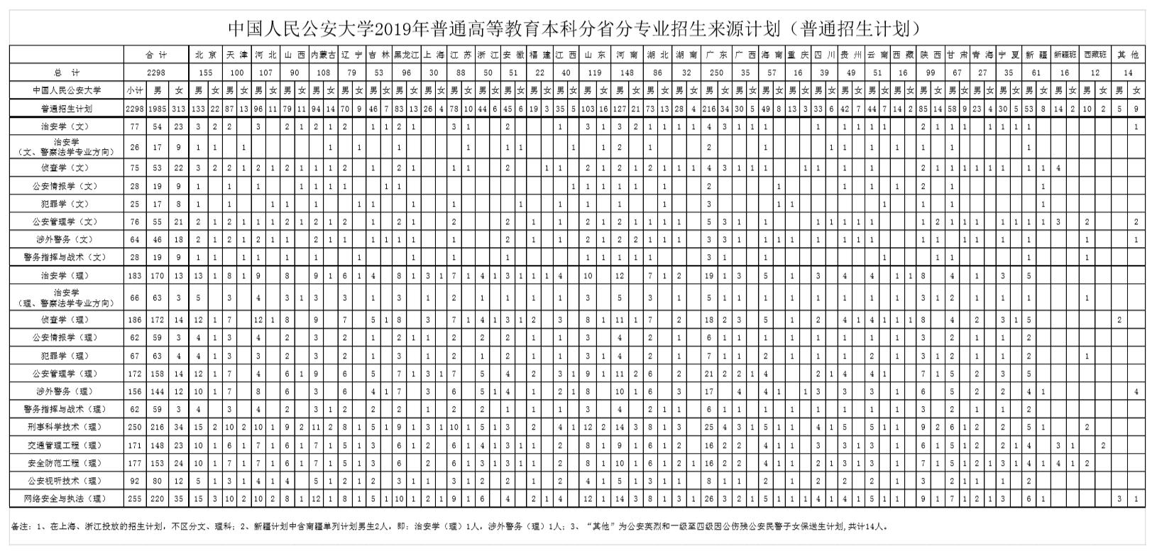 中国人民公安大学侦查系招女生