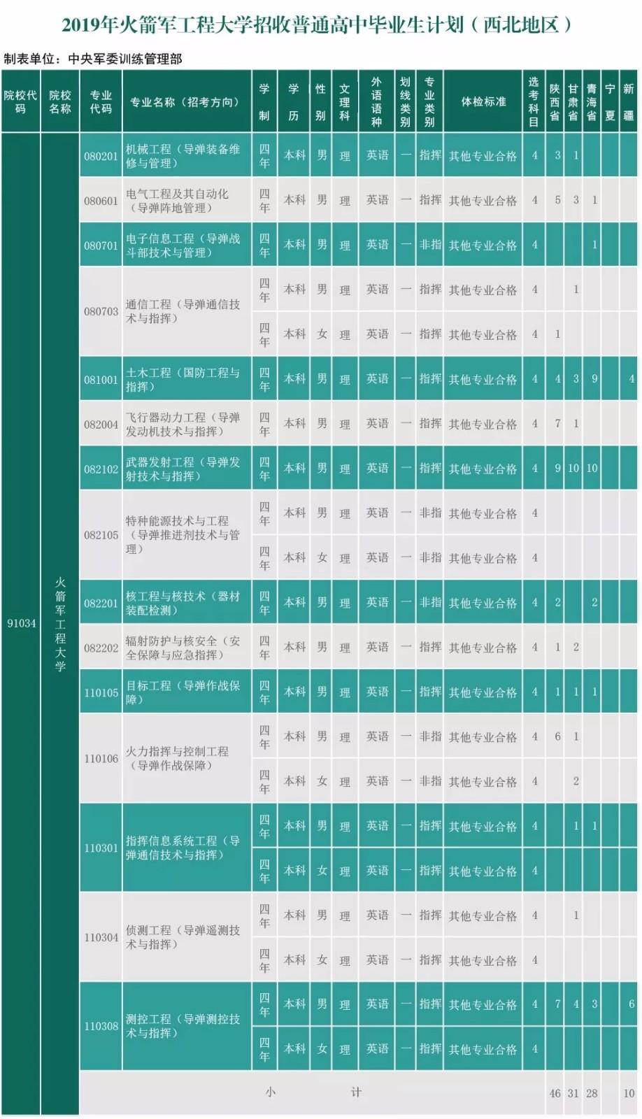 最新信息!6所军校公布2019年招生计划(高中毕业生)