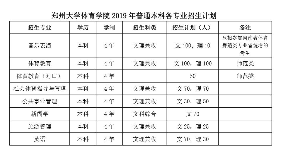 郑州大学体育学院录取查询