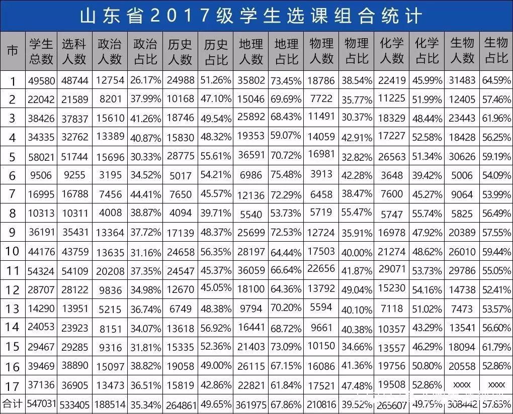 2020山东新高一选科,这些数据必不可少!