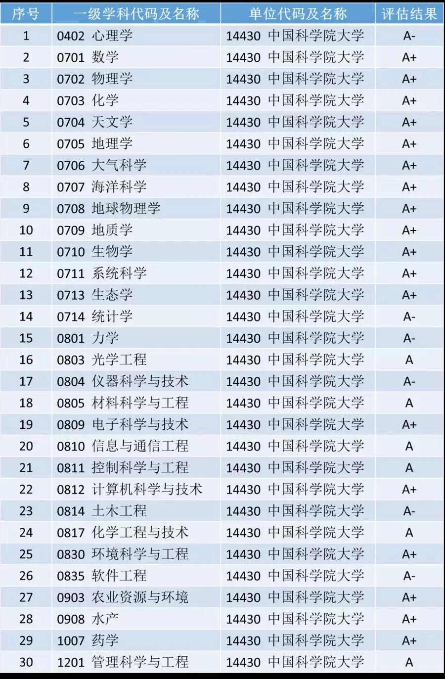 报考中国科学院大学,这一篇就够了(一)