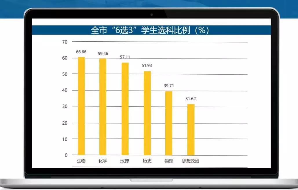 天津新高考选科要求统计及如何选科?(下)