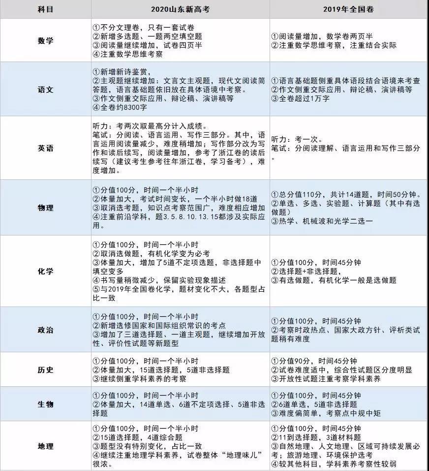 由教育部命题的山东2020模拟考分析,代表未来高考新趋势(内含9科试题及答案下载)