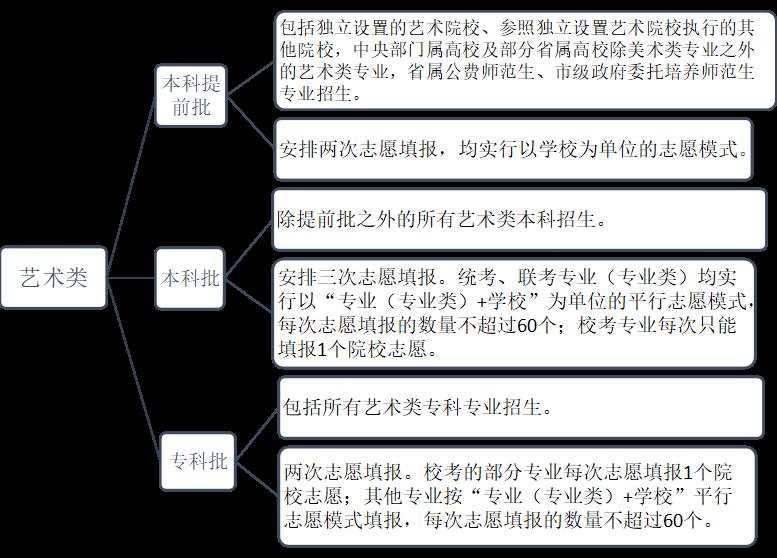 山东省2020年普通高校招生 夏季考试和录取工作实施方案有关内容 解读