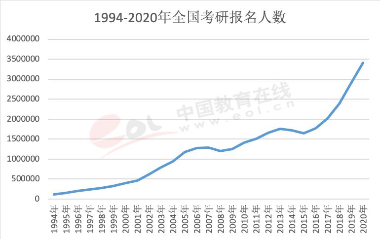 2020中国研究生招生调查报告