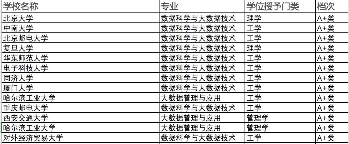 通过华东师范大学教授的一封信,认识什么是数据类专业?