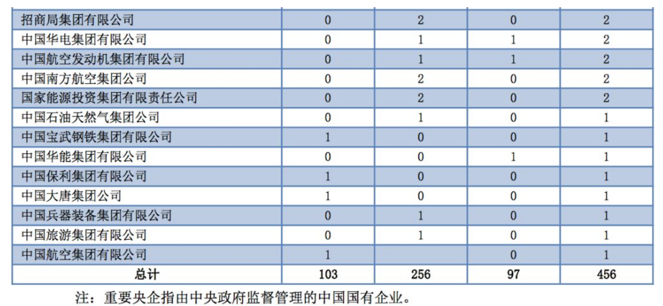 """浙大2019就业报告:选调生增长幅度大,名校生越来越多进入""""政界"""""""