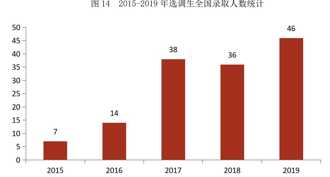 华东师范大学有哪些值得报考的亮点?附2019录取分数及就业数据