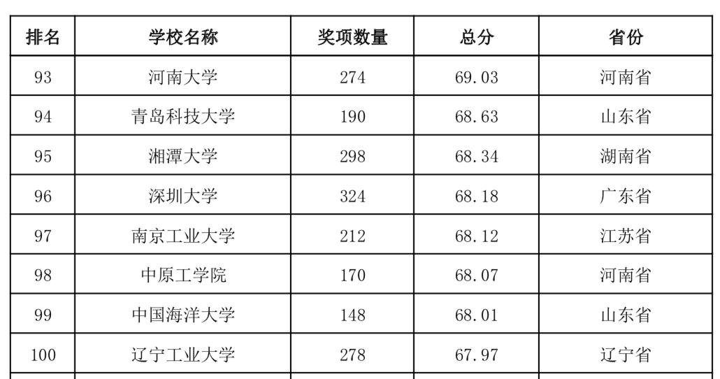 高等教育协会发布:2015~2019普通高校竞赛排行榜(最全解读)