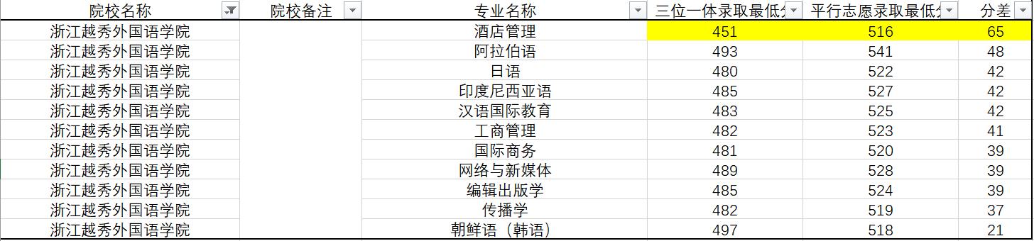 浙江省三位一体综合评价报考指南