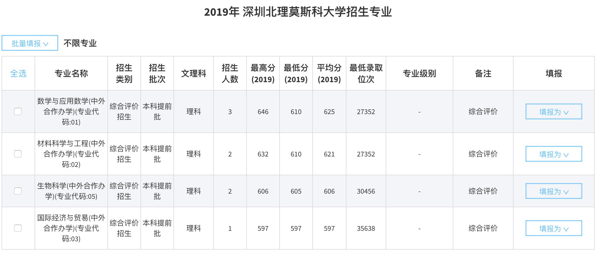 深圳北理莫斯科大学综评招生指南(含录取分数、校考样题)