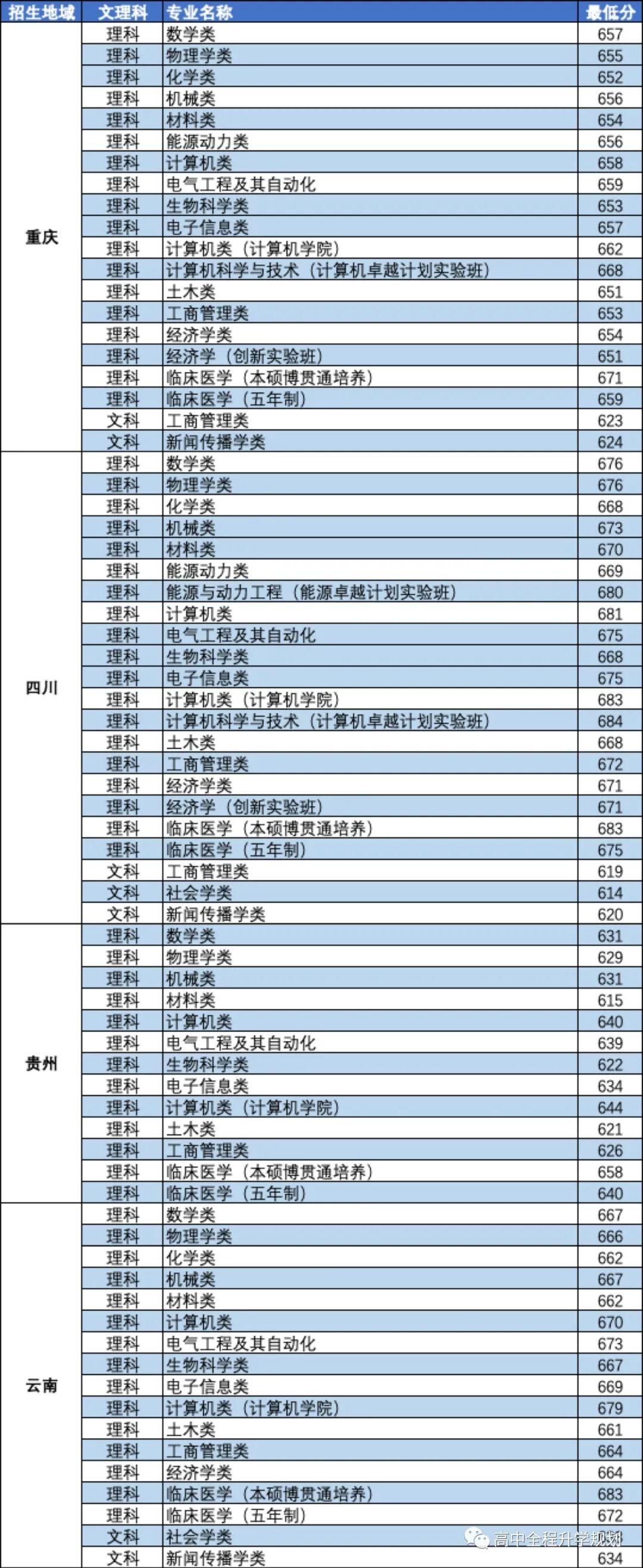 华中科技大学2019重点专业招生计划和录取数据