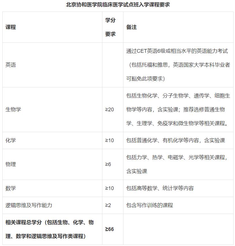 非医学类学生读研也可以读医学类专业(4+4模式)