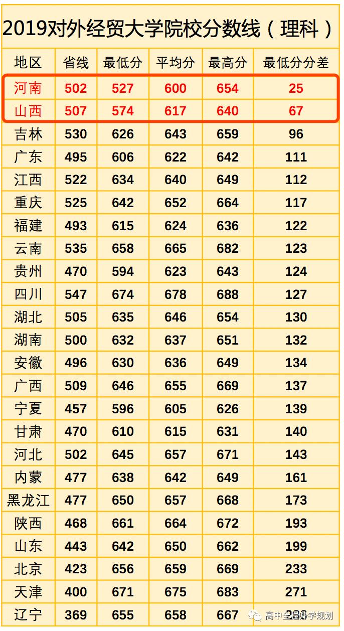 对外经济贸易大学2020在哪些省份录取分数下降(附招生计划)