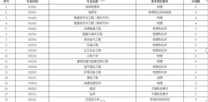 中国石油大学(华东)2020综合评价招生往年真题