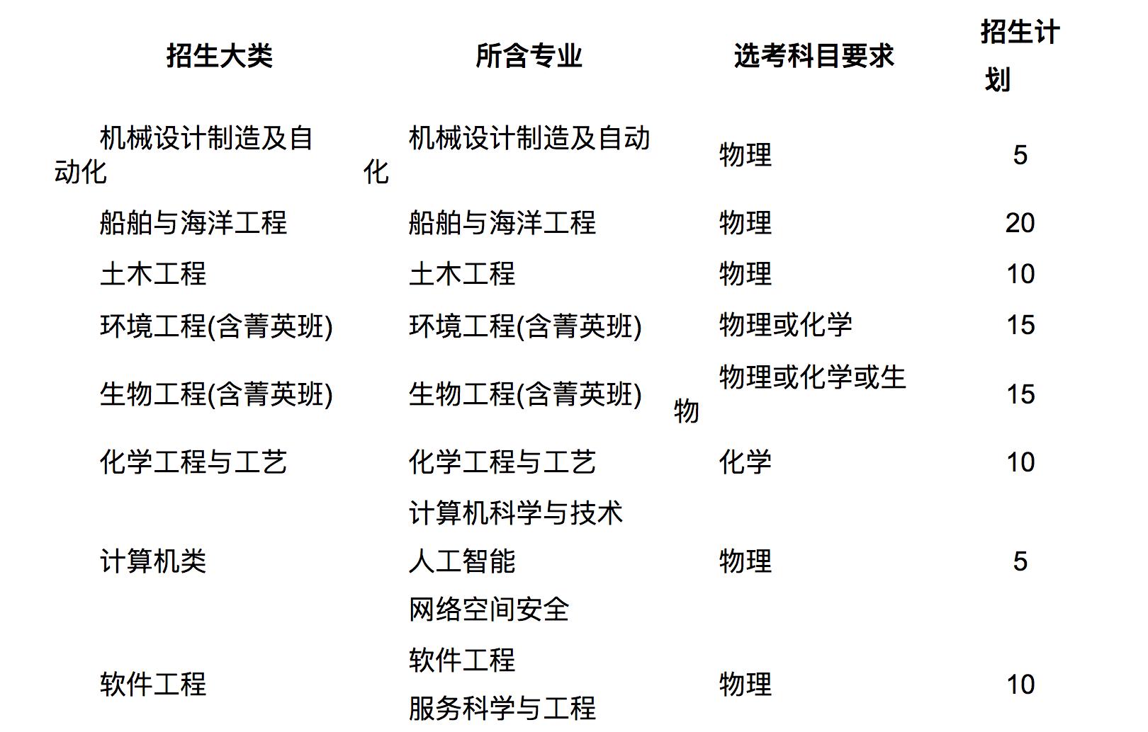 哈尔滨工业大学(威海)2020综合评价招生往年面试真题