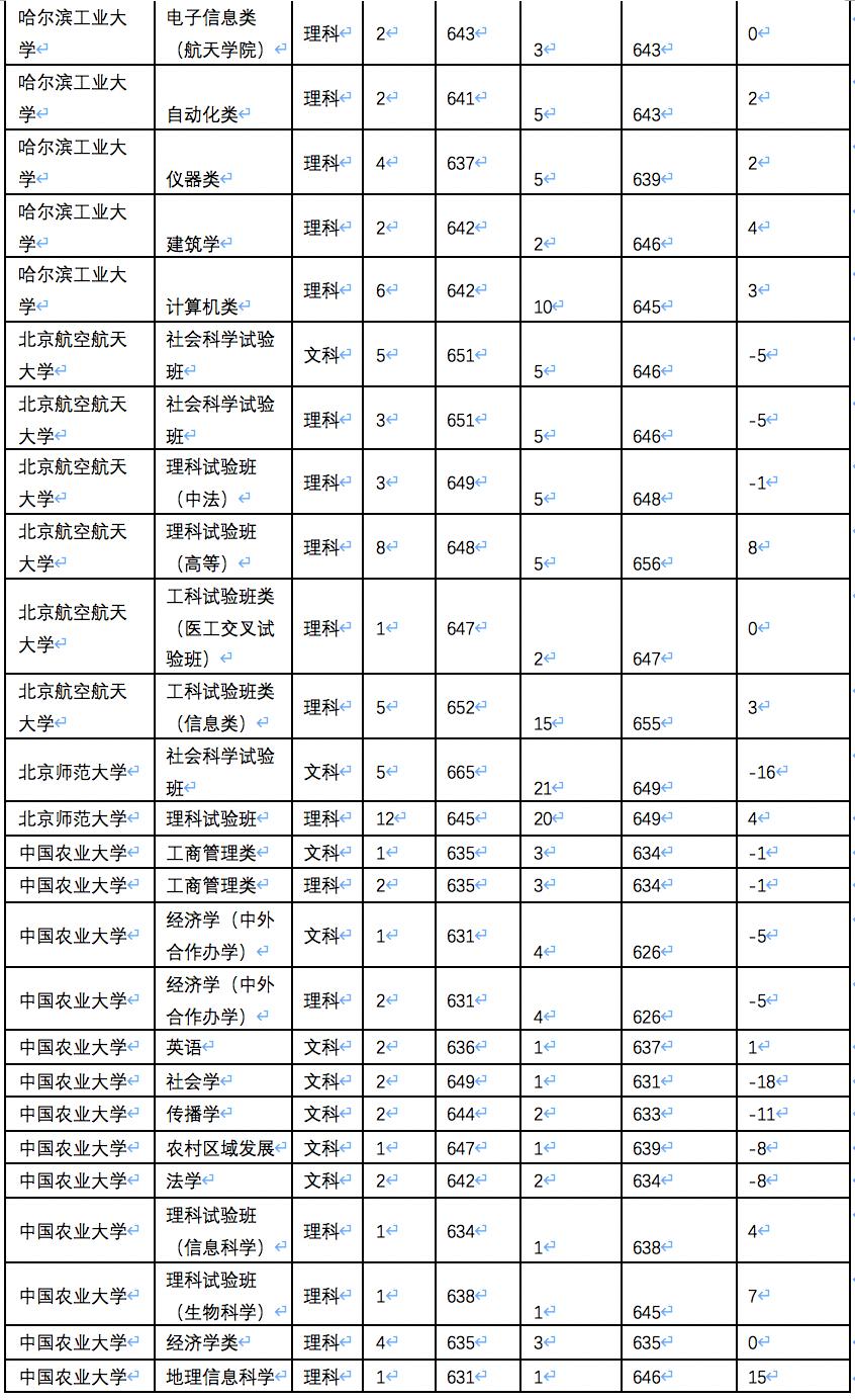 山东2020高考志愿填报,位次占比法使用说明和校验