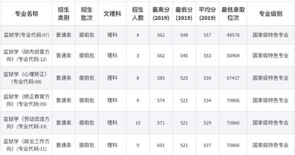 中央司法警官学院2020在河北招生报名及往年录取情况